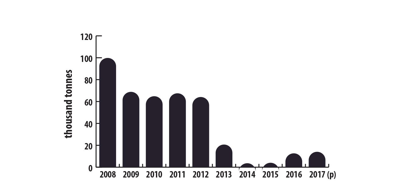 DigiGeoData - lead canadianmineproduction 2008to2017