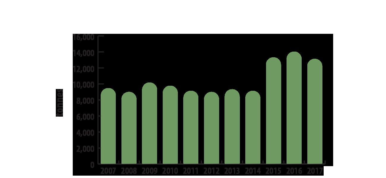 DigiGeoData - uranium canadian production 2007 2017