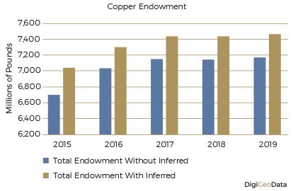 DigiGeoData - copper endowment