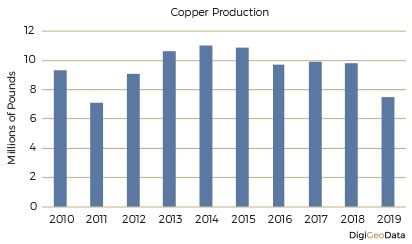 DigiGeoData - copper production
