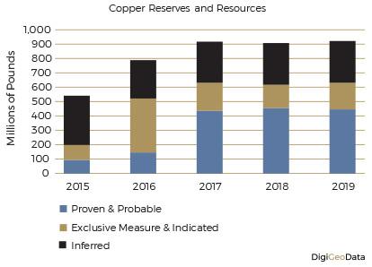 DigiGeoData - copper reserves