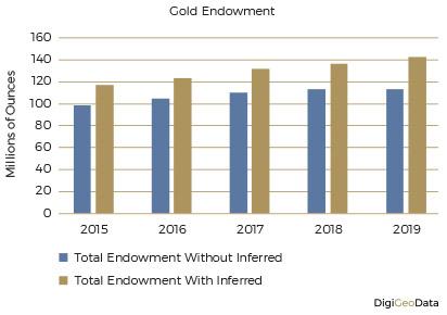 DigiGeoData - gold endowment