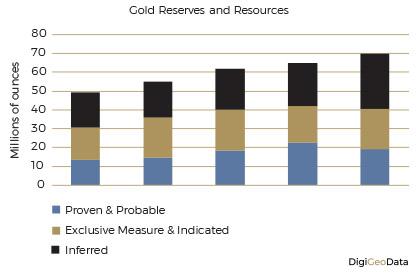 DigiGeoData - gold reserves