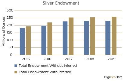 DigiGeoData - silver endowment