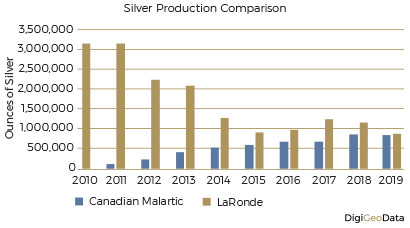 DigiGeoData - silver production