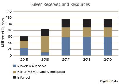 DigiGeoData - silver resources