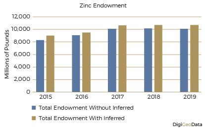 DigiGeoData - zinc endowment
