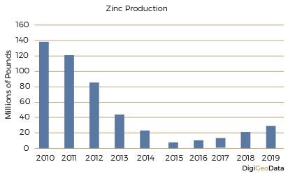 DigiGeoData - zinc production