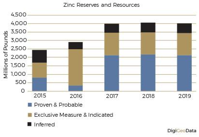 DigiGeoData - zinc reserves