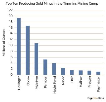 DigiGeoData - top ten producing mines 1